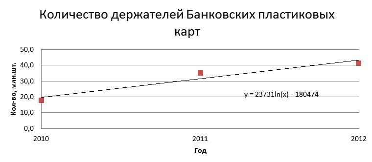 Количество держателей Банковских пластиковых карт