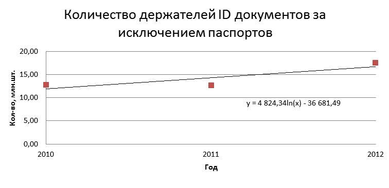 Количество держателей ID документов